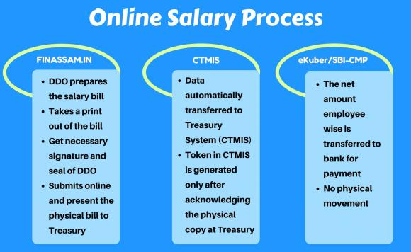 Online Salary Process